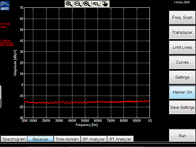 noisefloor up to 1 GHz of the TDEMI X