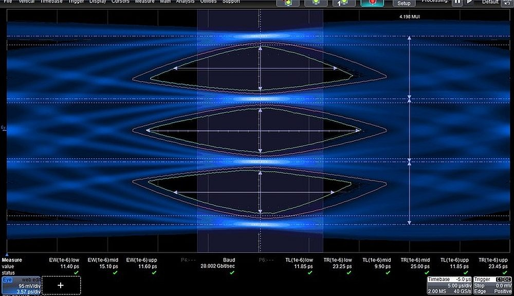 Teledyne LeCroy's QPHY-56G-PAM4 automates testing to the OIF CEI-56G-PAM4 and relevant PAM4-based IEEE 802.3 interface standards