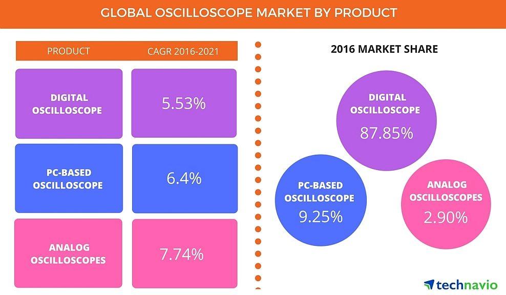 Technavio Oscilloscope Global Market from 2017 to 2021
