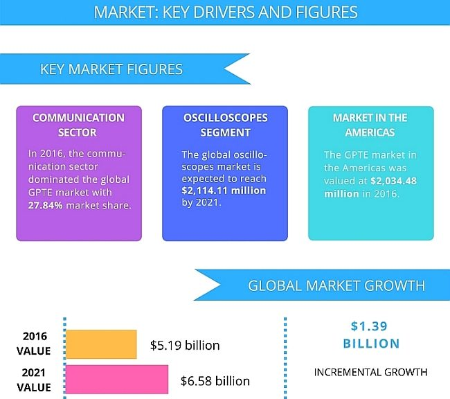 Technavio's report on the global general purpose test equipment market from 2017-2021
