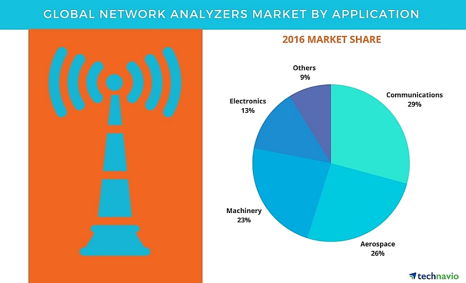 Technavio's market research report 'Global Network Analyzers Market 2017-2021""