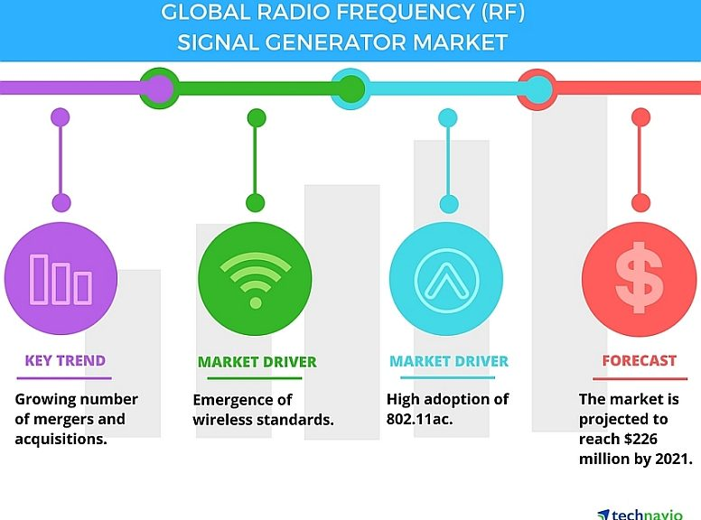 Global radio frequency (RF) signal generator market from 2017-2021 by Technavio