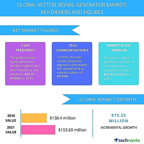 Technavio's report on the global vector signal generator market from 2017-2021