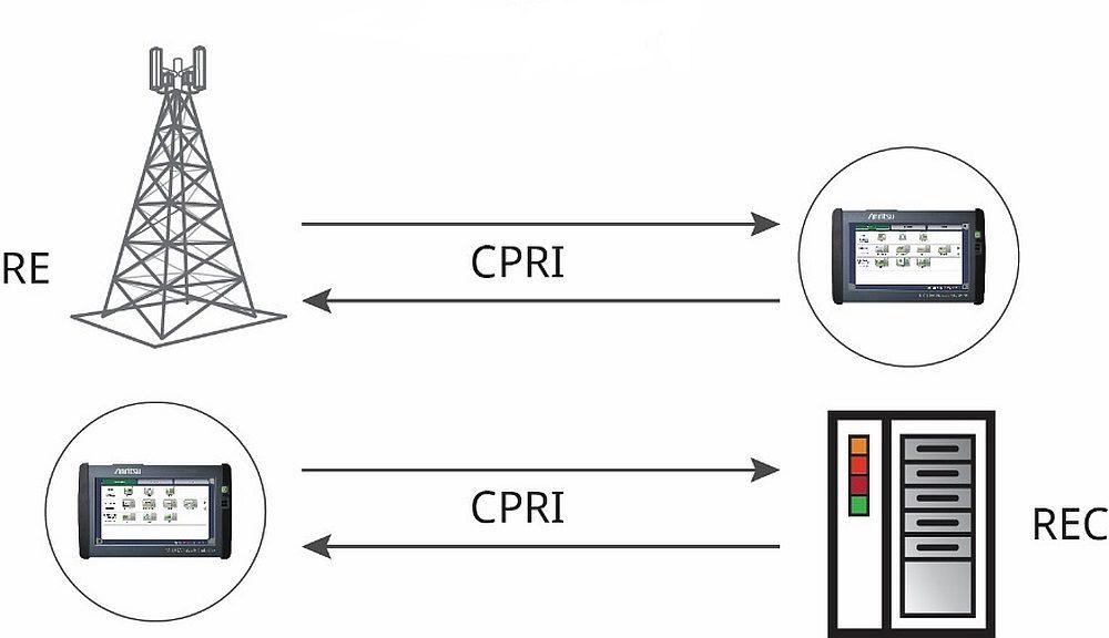 Testing network equipment with Anritsu Network Master