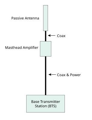 Base transceiver station (BTS) connection