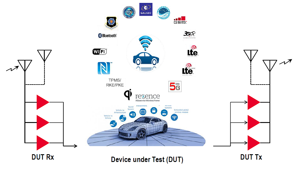 Electronic test challenges of connected cars