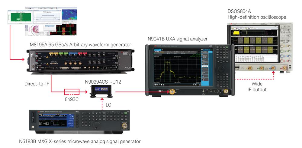 Keysight E8740A automotive radar signal analysis and generation solution