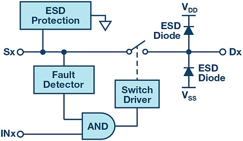 OVP switch functional block diagram