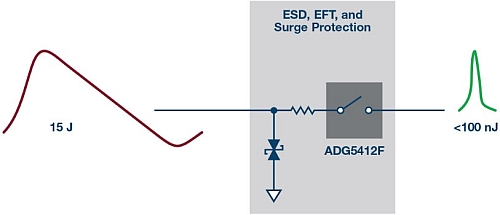 IEC system protection for precision analog inputs
