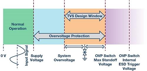 System operation regions
