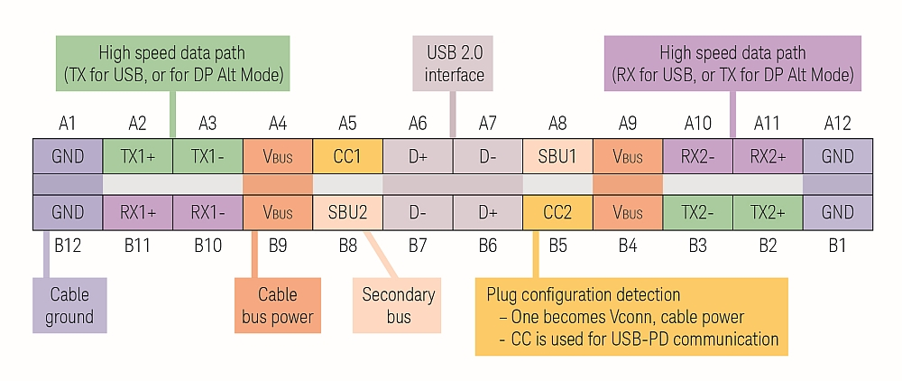 USB Type-C 24 pin specification