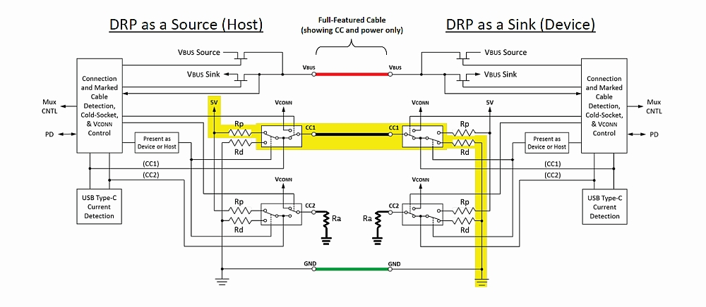 USB Type-C full feature implementation.
