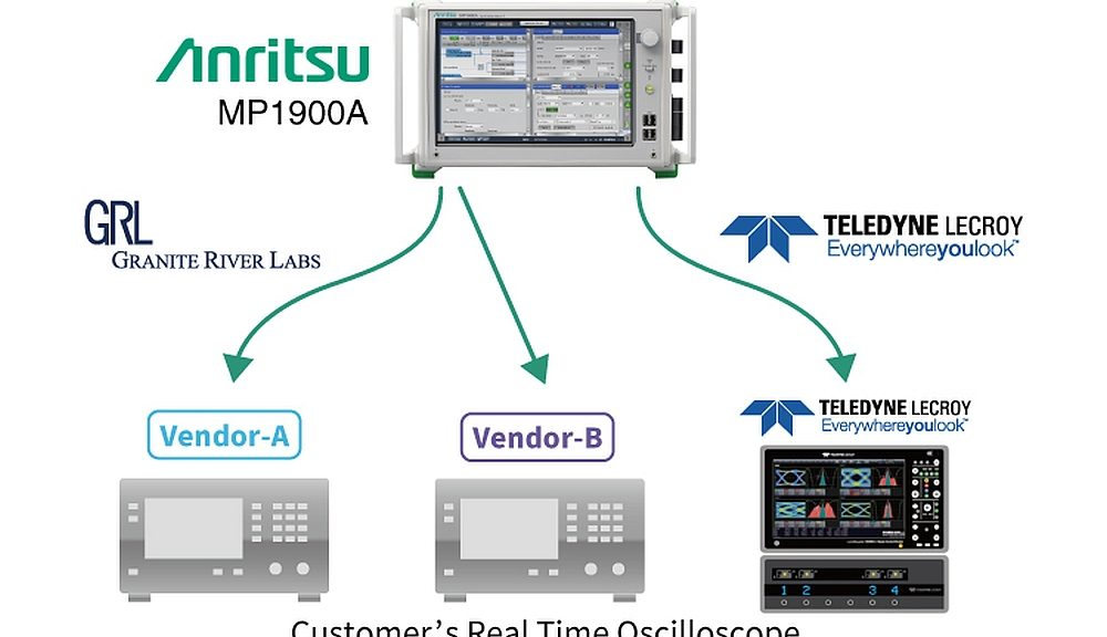 PCI Express test solution combining Anritsu's MP1900A analyser with a high-performance oscilloscope from Teledyne LeCroy.