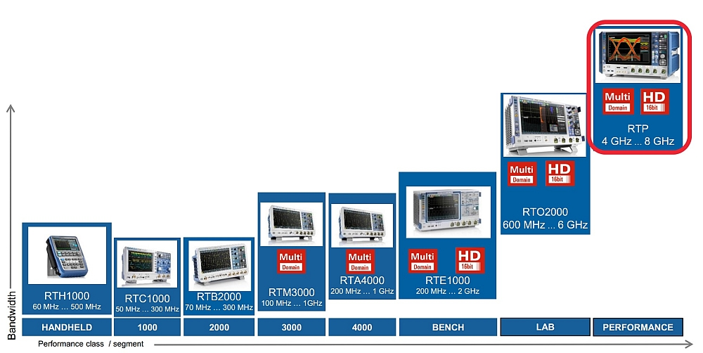 Complete range of oscilloscopes from Rohde&Schwarz (June 2018).