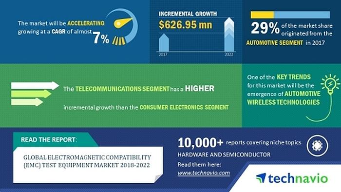 Technavio's study of the global market for EMC test equipment.