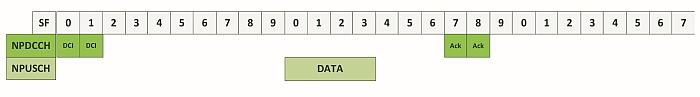 NB-IoT Data Rates Measurement.