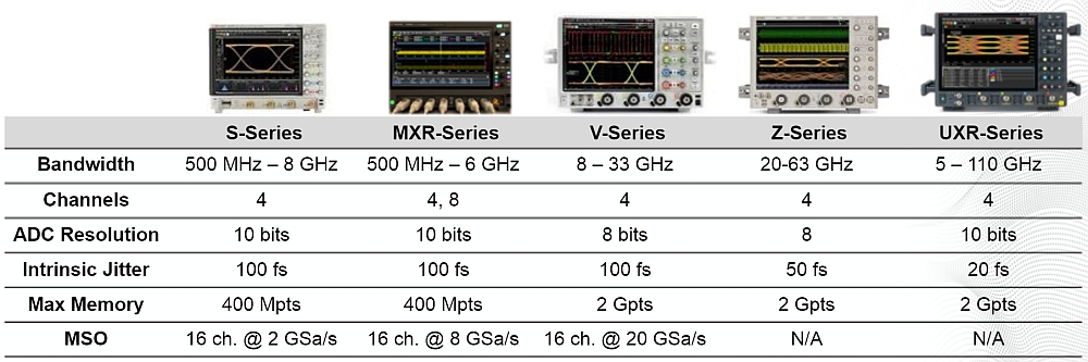Keysight Oscilloscopes Offering