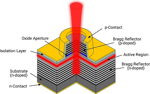 VCSEL laser diode structure.