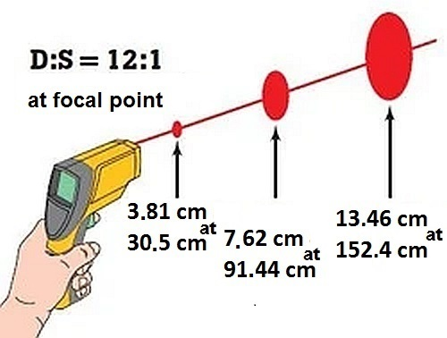 Distance to measurement point ratio (D:S) of an infrared thermometer