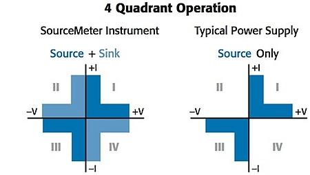 Four Quadrant SMU Operation