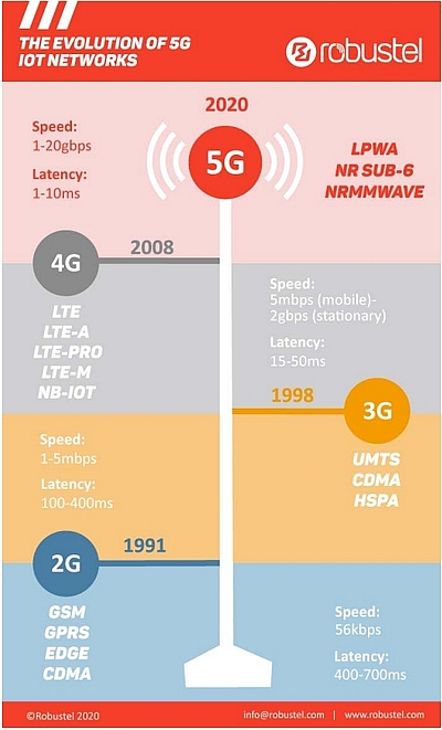 Main evolutions from 2G to 5G