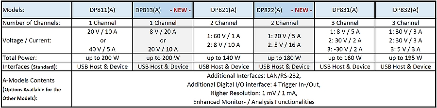 Rigol DP800(A) power supplies specifications