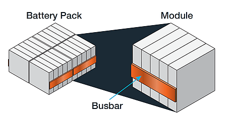 Modules and pack battery